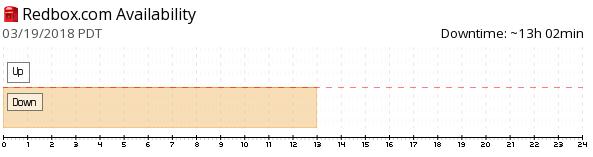 Redbox Availability Graph