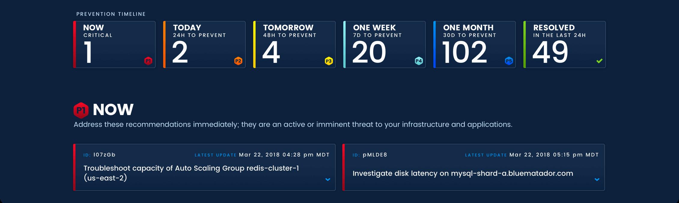 Prevention Timeline Screenshot