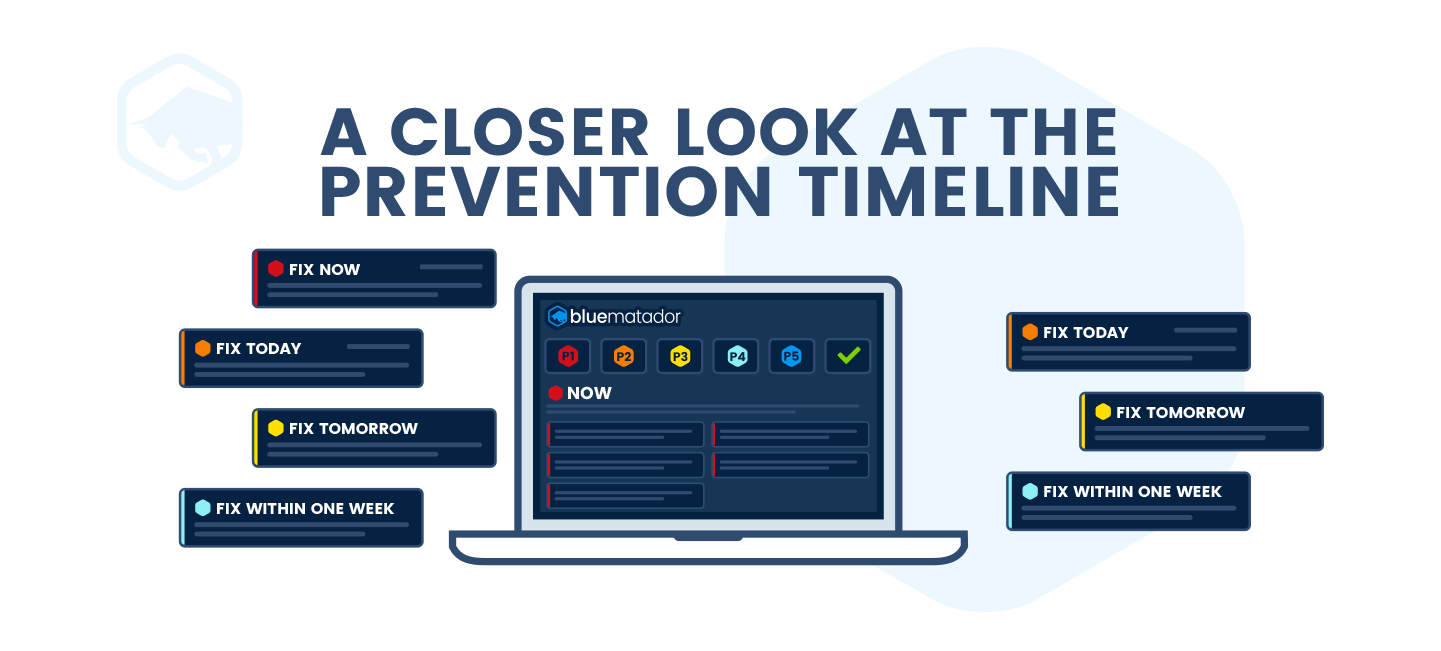 A Closer Look at the Prevention Timeline